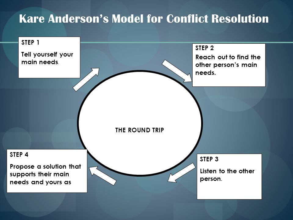 Kare Anderson's Model for Conflict Resolution