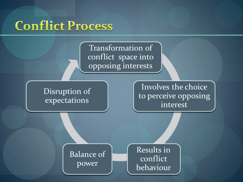 Conflict Process Transformation of conflict space into opposing interests. Involves the choice to perceive opposing interest.