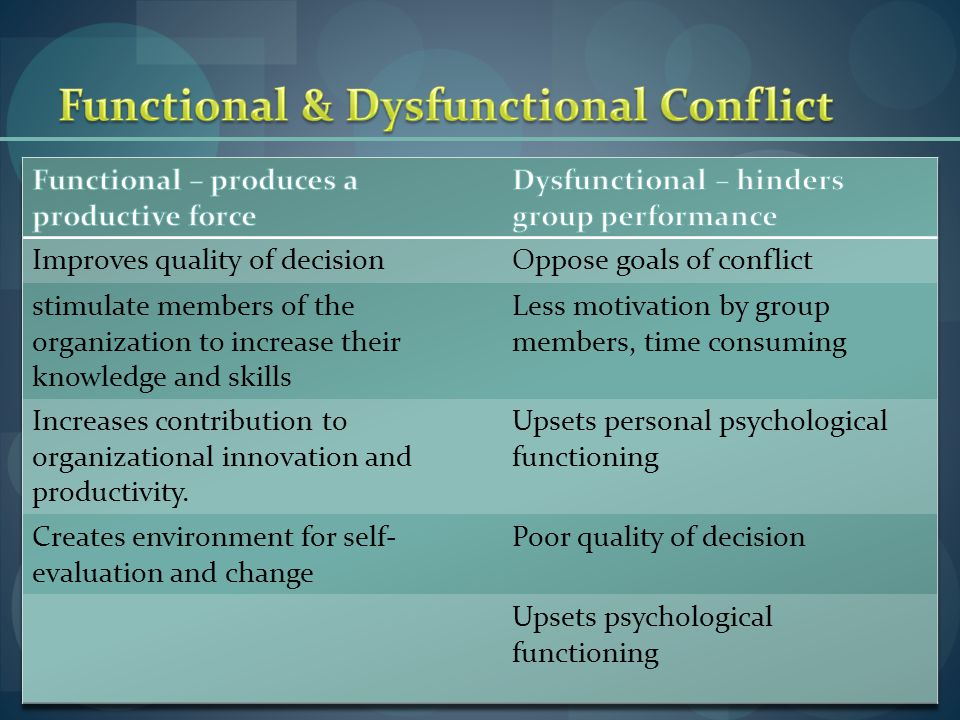 Functional & Dysfunctional Conflict