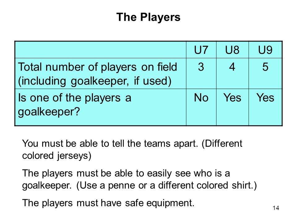 Total number of players on field (including goalkeeper, if used) 3 4 5