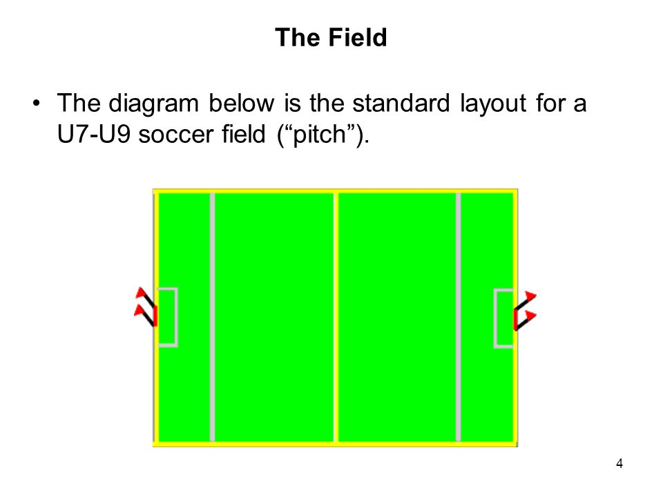 The Field The diagram below is the standard layout for a U7-U9 soccer field ( pitch ).