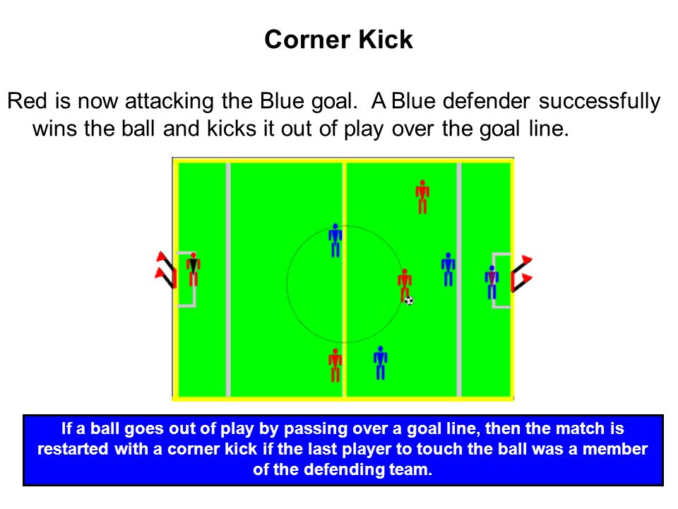Corner Kick Red is now attacking the Blue goal. A Blue defender successfully wins the ball and kicks it out of play over the goal line.