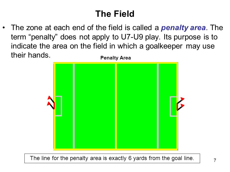 The line for the penalty area is exactly 6 yards from the goal line.