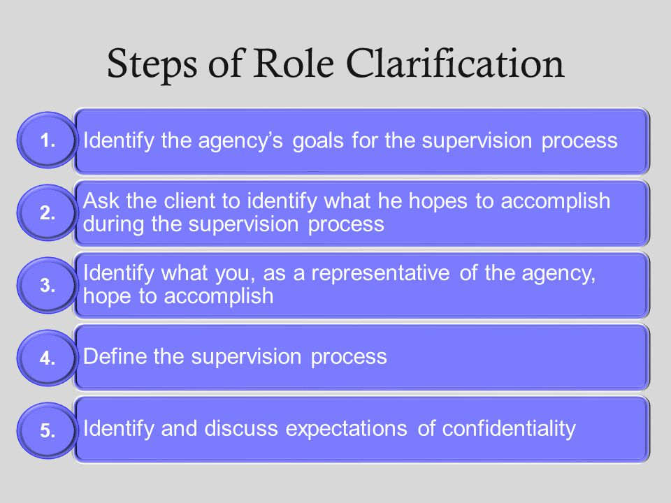 Steps of Role Clarification