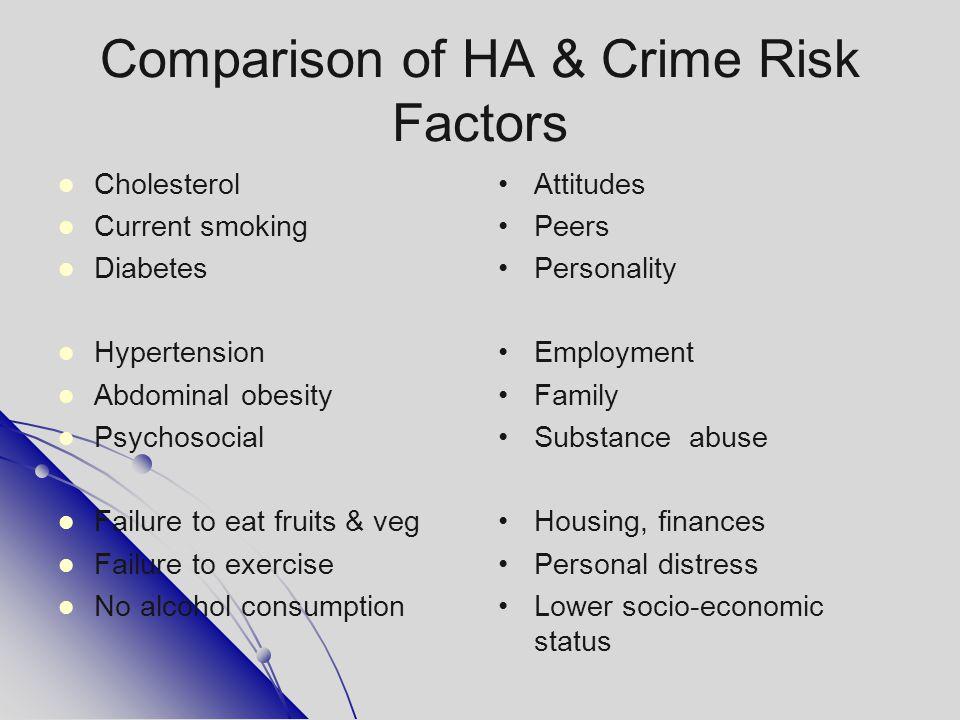 Comparison of HA & Crime Risk Factors