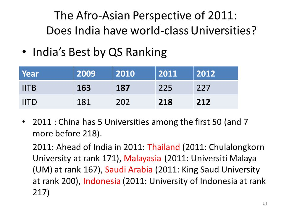 India's Best by QS Ranking