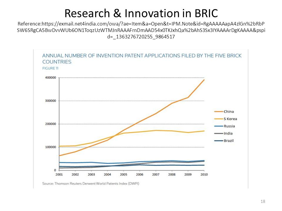 Research & Innovation in BRIC Reference:https://exmail. net4india