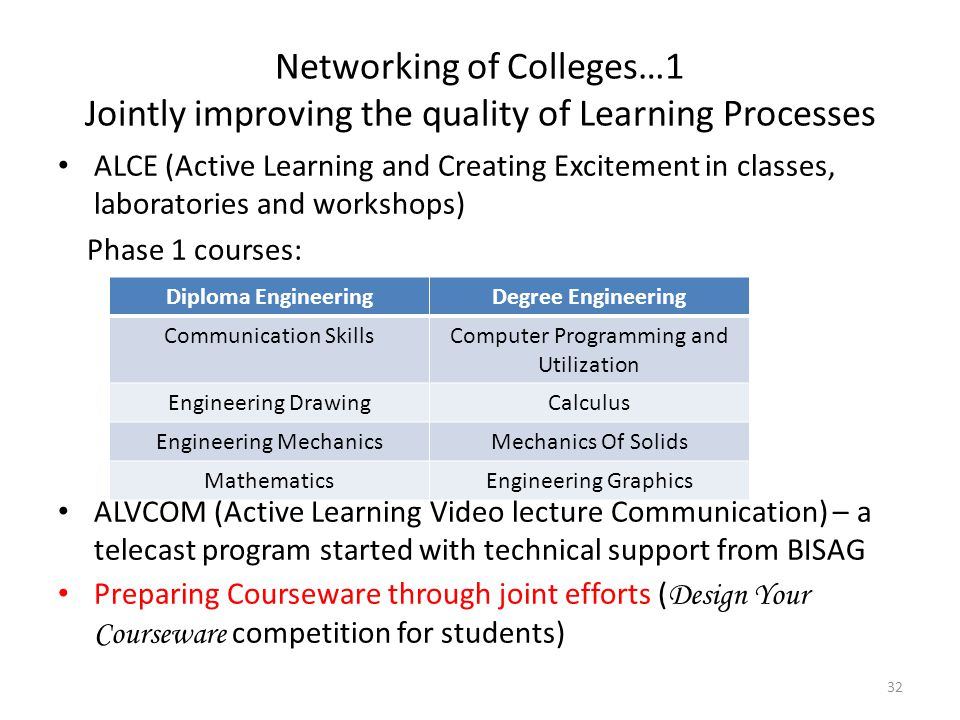 Networking of Colleges…1 Jointly improving the quality of Learning Processes