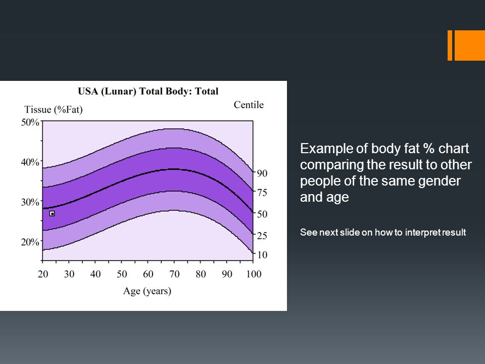 Example of body fat % chart comparing the result to other people of the same gender and age