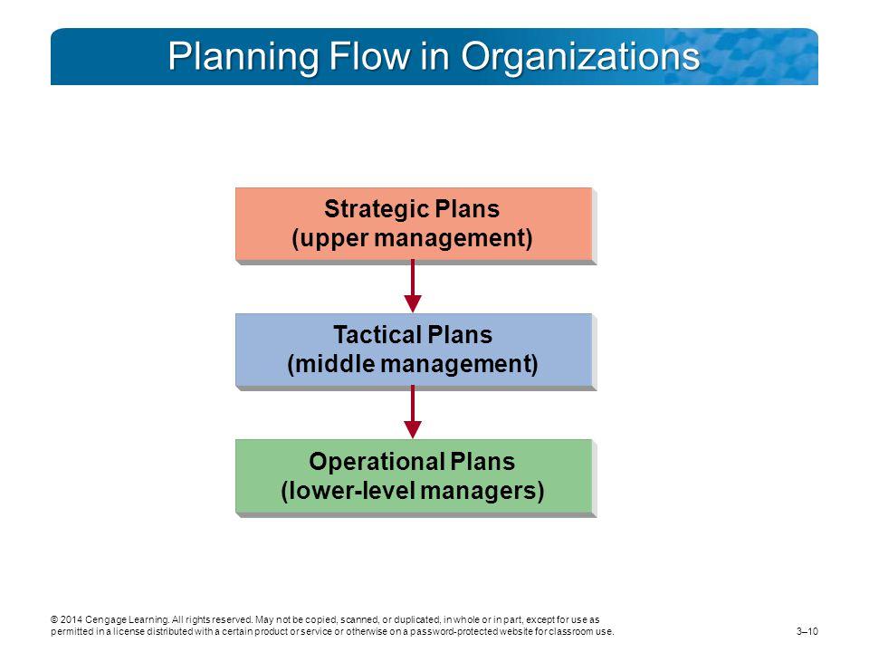 Planning Flow in Organizations