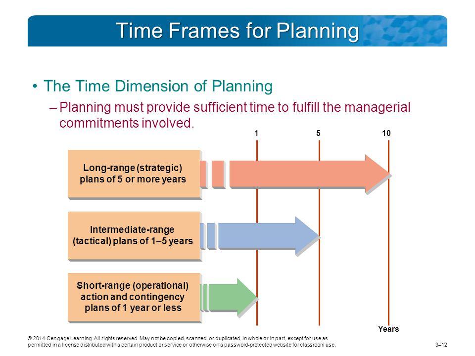 Time Frames for Planning