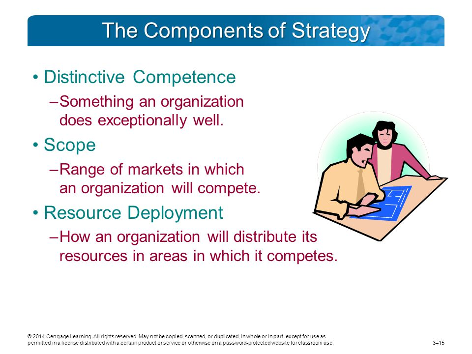 The Components of Strategy