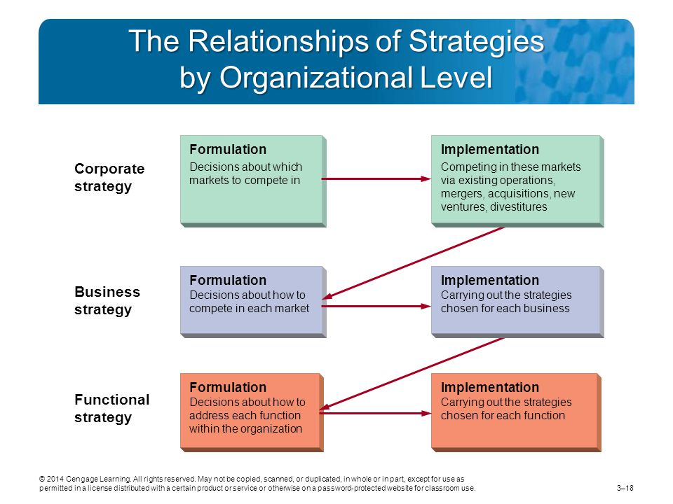 The Relationships of Strategies by Organizational Level