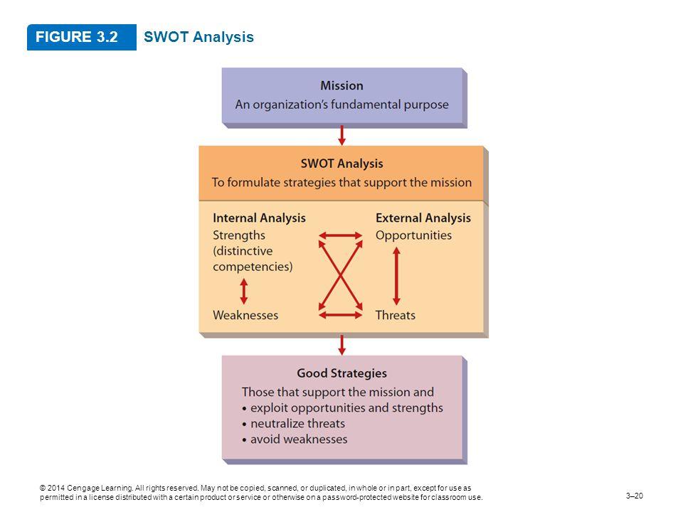FIGURE 3.2 SWOT Analysis.