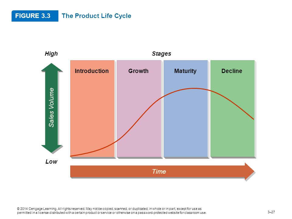 FIGURE 3.3 The Product Life Cycle Sales Volume Time High Stages