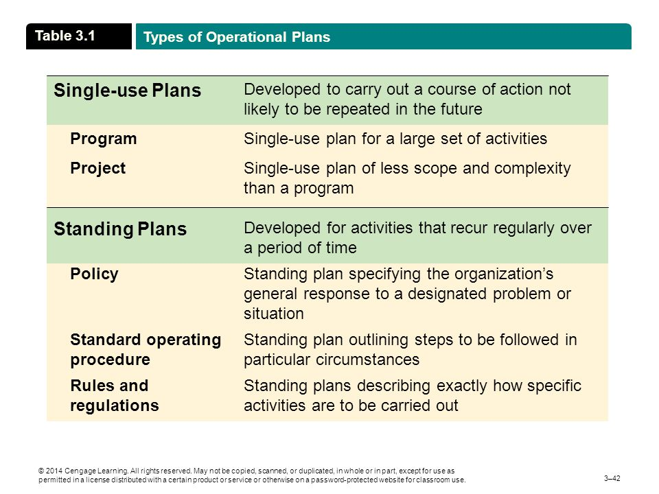 Single-use Plans Standing Plans