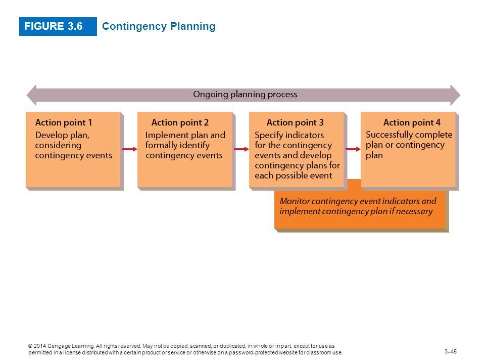 FIGURE 3.6 Contingency Planning