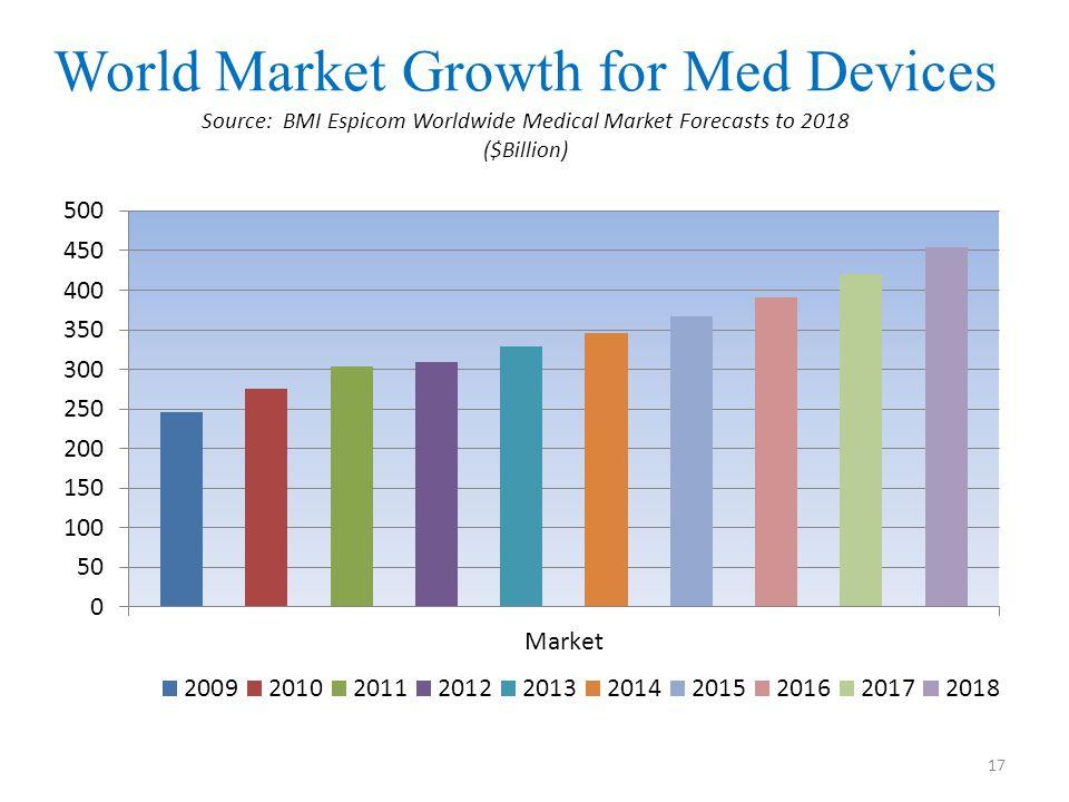 Global Market Total Market Size $284.47 (2012) (Source: Espicom)