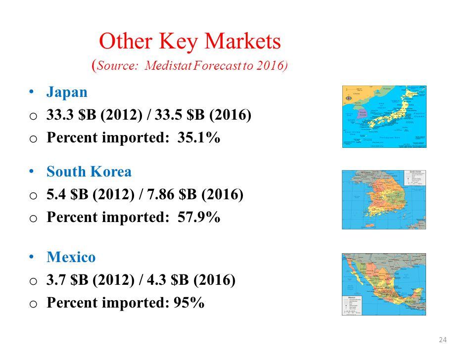 ASEAN Economies Singapore, Malaysia, Philippines, Indonesia, Thailand, Viet Nam, Brunei, Cambodia, Laos and Myanmar.