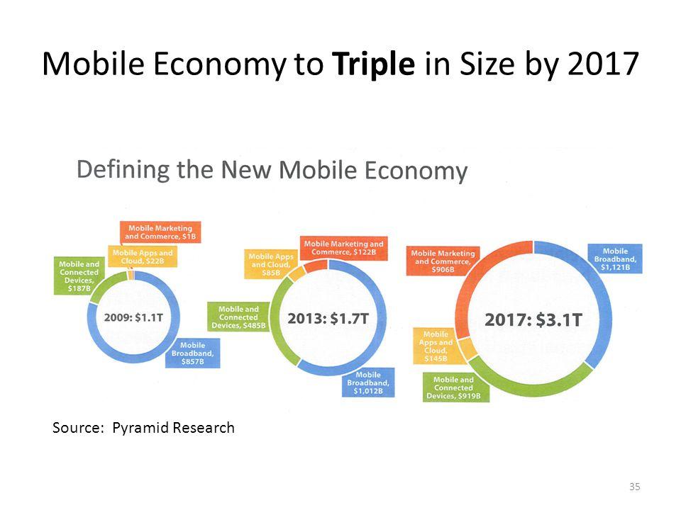 Mobile Broadband Traffic Forecast