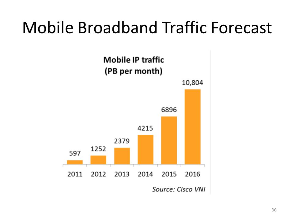 Global LTE Network Growth & Forecast