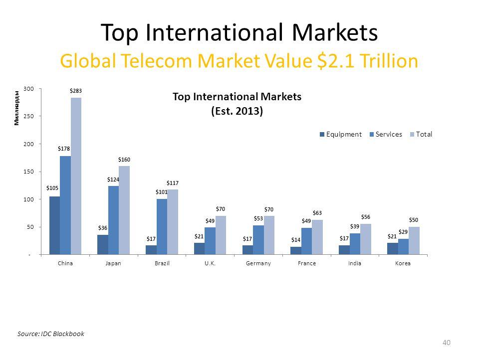 Global Telecom Market Top Foreign Markets Valued Around $869 Billion; 41% of Global Telecom Market.