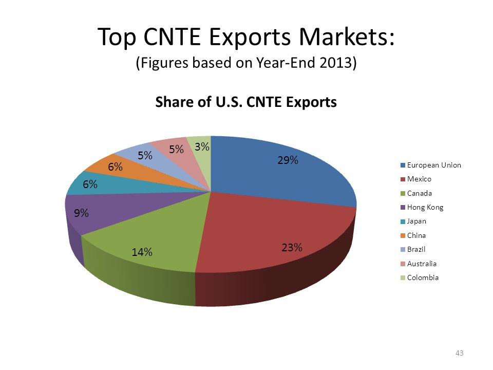 CAGR for Top CNTE Export Markets: (Figures based on Year-End 2013)