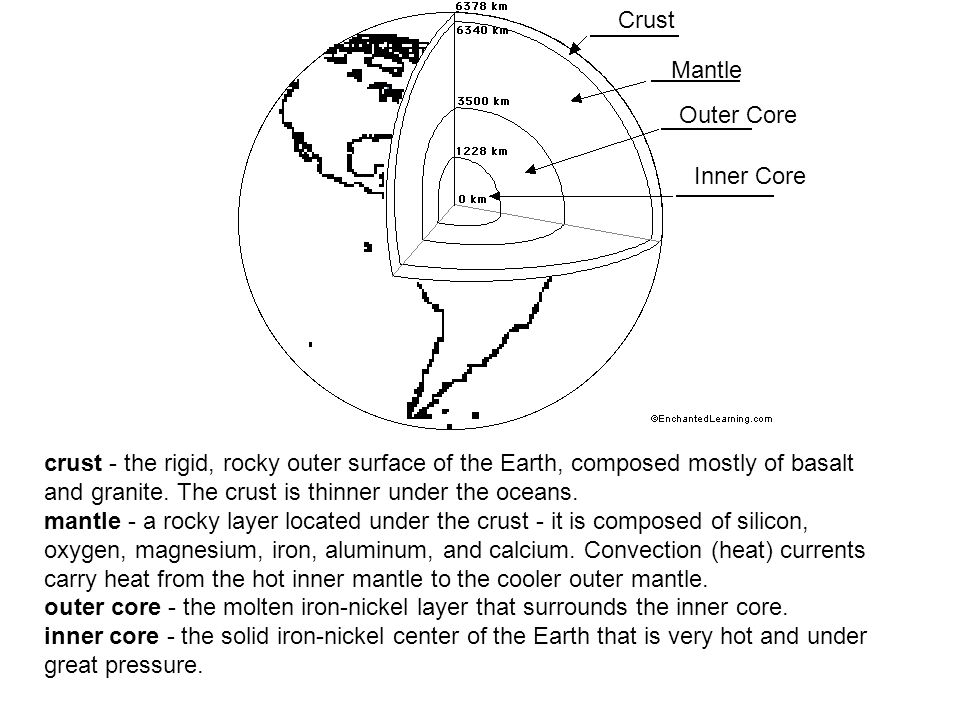 Crust Mantle. Outer Core. Inner Core.