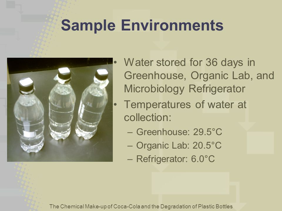 Sample Environments Water stored for 36 days in Greenhouse, Organic Lab, and Microbiology Refrigerator.
