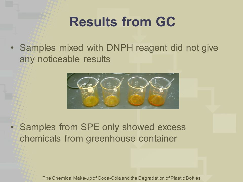 Results from GC Samples mixed with DNPH reagent did not give any noticeable results.