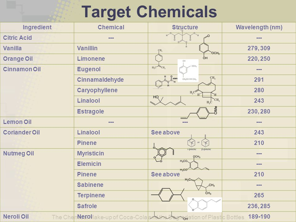 Target Chemicals Ingredient Chemical Structure Wavelength (nm)