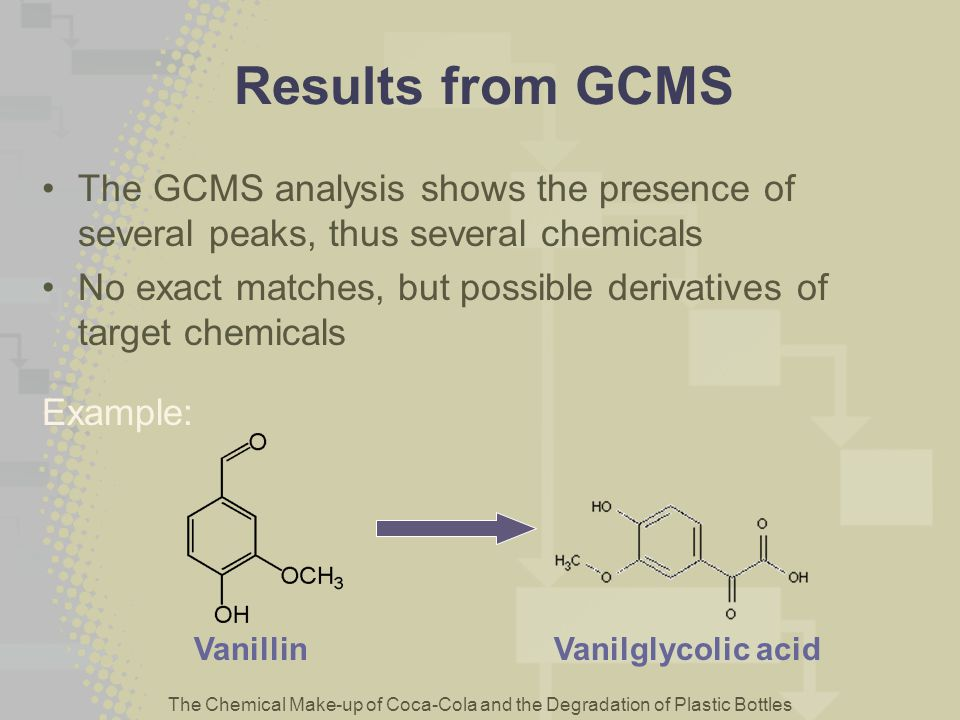 Results from GCMS The GCMS analysis shows the presence of several peaks, thus several chemicals.