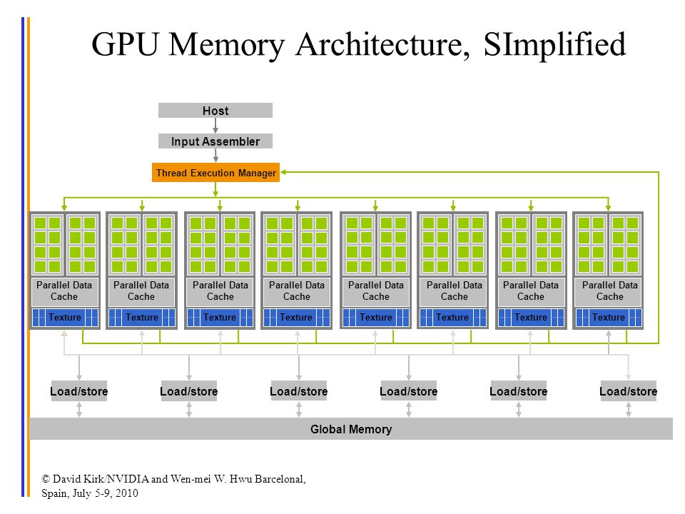GPU Memory Architecture, SImplified