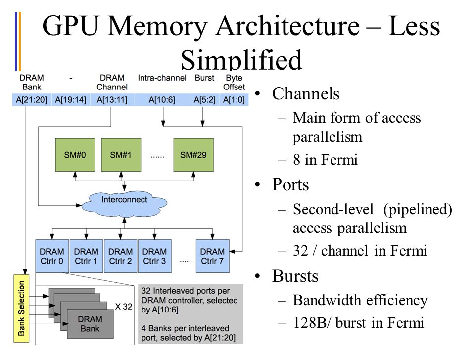 GPU Memory Architecture – Less Simplified