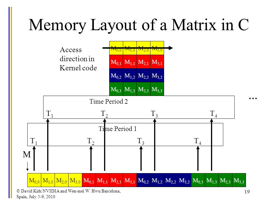 Memory Layout of a Matrix in C