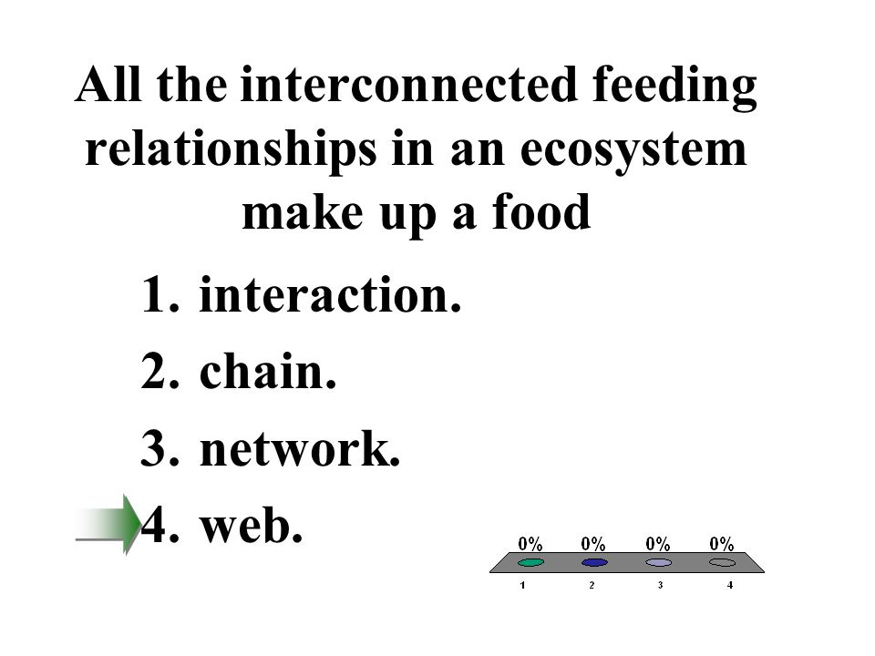 All the interconnected feeding relationships in an ecosystem make up a food