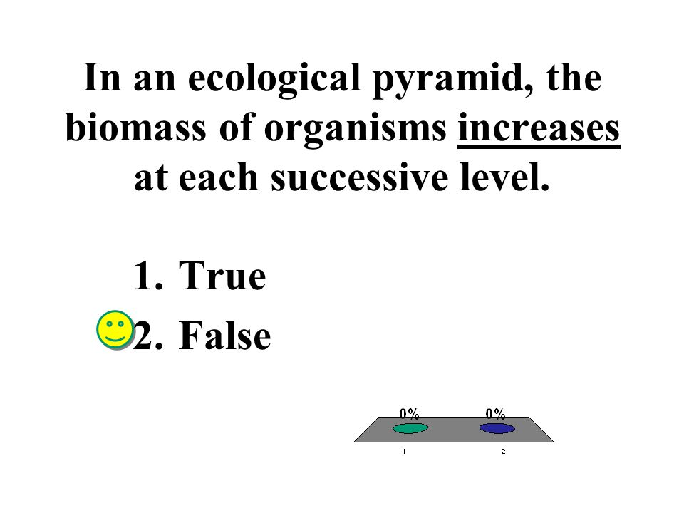 In an ecological pyramid, the biomass of organisms increases at each successive level.