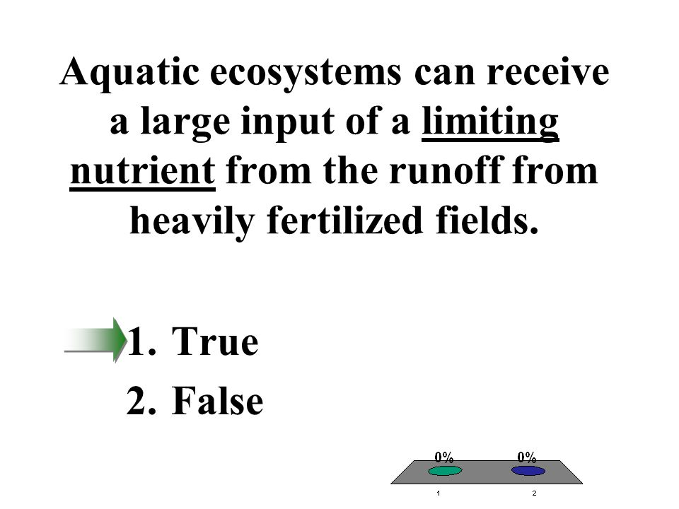 Aquatic ecosystems can receive a large input of a limiting nutrient from the runoff from heavily fertilized fields.