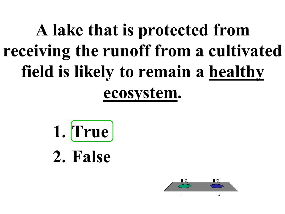 A lake that is protected from receiving the runoff from a cultivated field is likely to remain a healthy ecosystem.