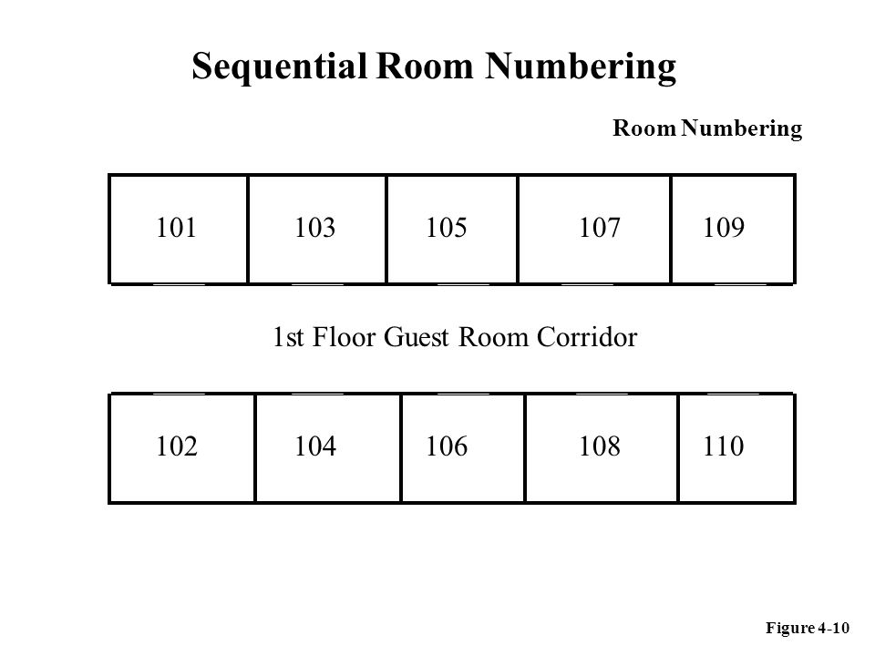 Sequential Room Numbering