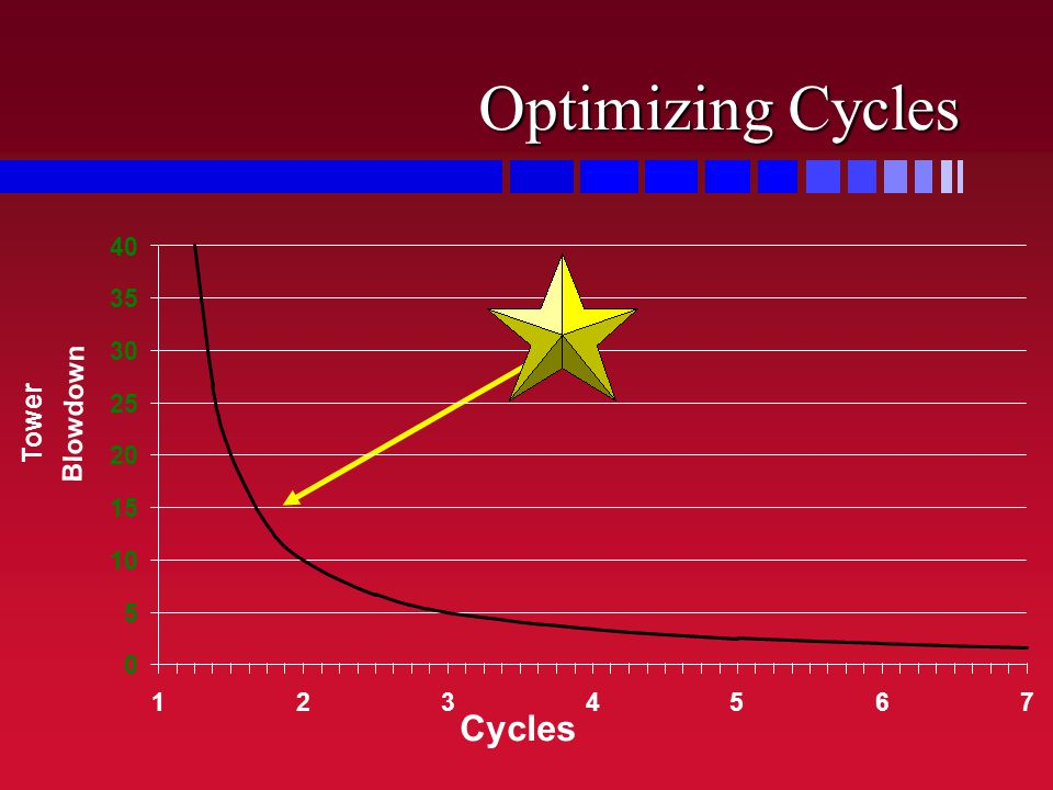 Optimizing Cycles Cycles Blowdown Tower 5 10 15 20 25 30 35 40 1 2 3 4