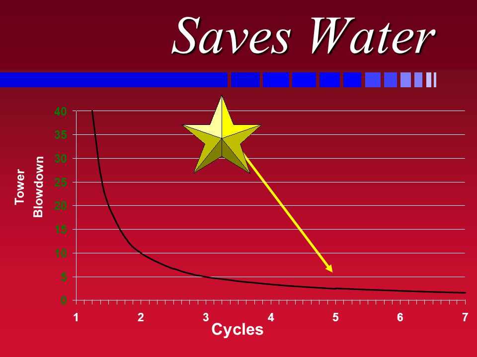 Saves Water 40 35 30 25 Tower Blowdown 20 15 10 5 1 2 3 4 5 6 7 Cycles