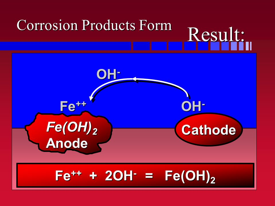 Result: Corrosion Products Form OH- Fe++ OH- Cathode Fe(OH)2 Anode