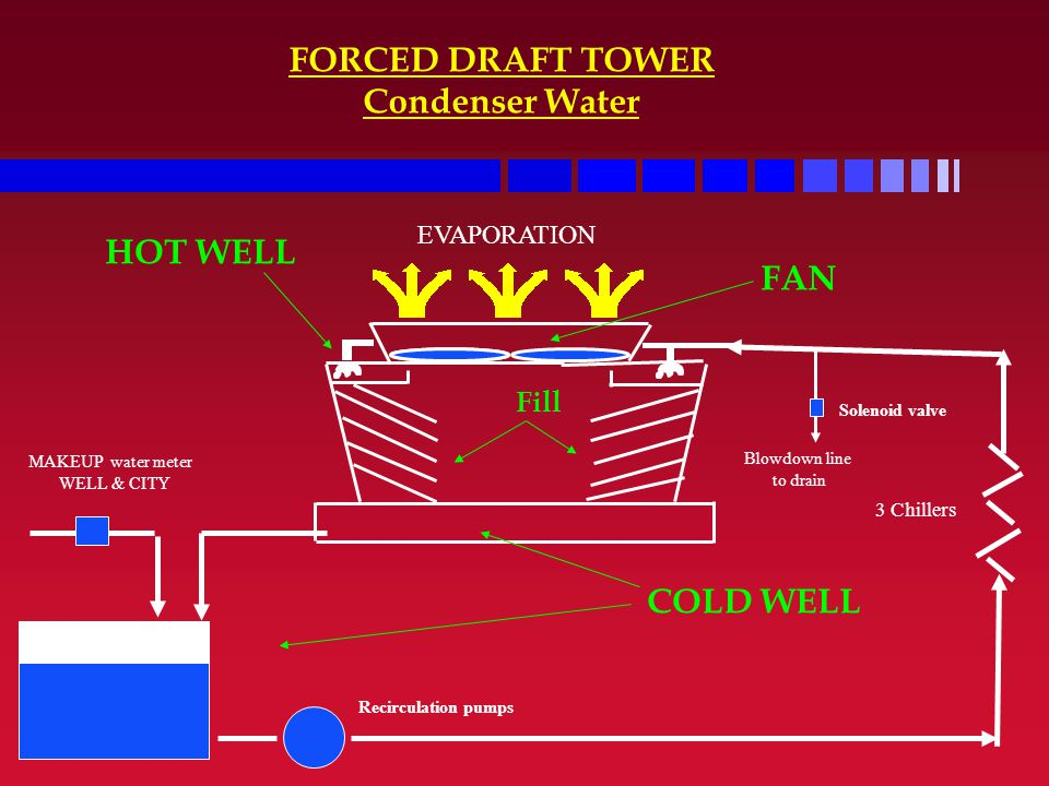 FORCED DRAFT TOWER Condenser Water