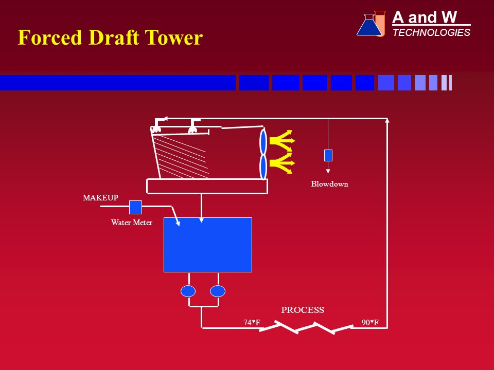 Forced Draft Tower A and W TECHNOLOGIES PROCESS Blowdown MAKEUP