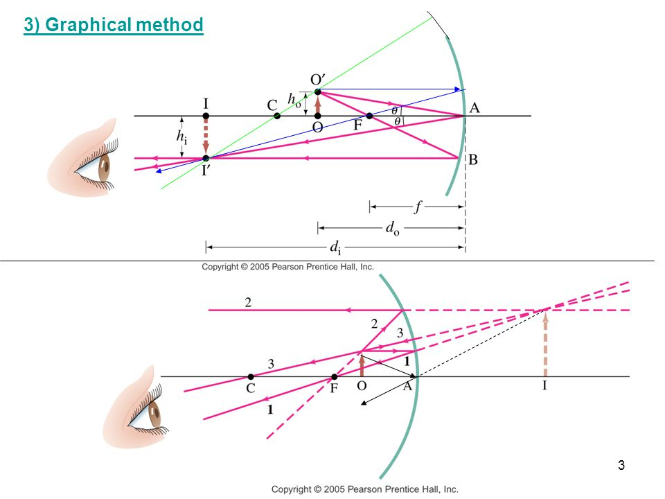 3) Graphical method