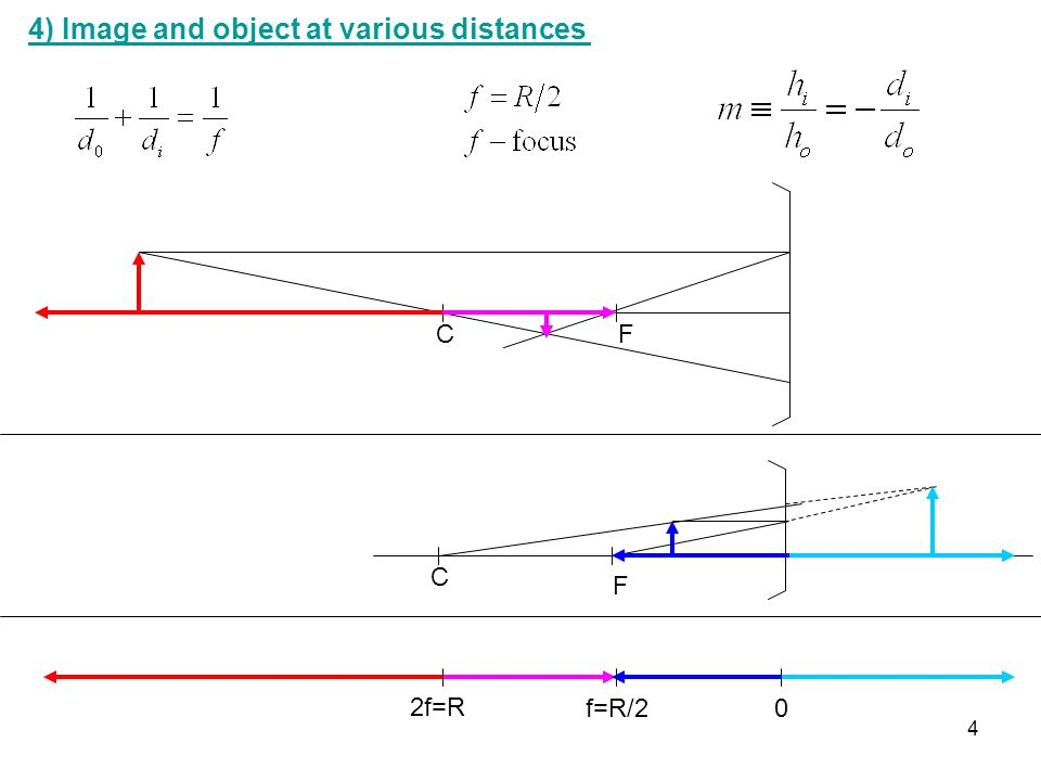 4) Image and object at various distances