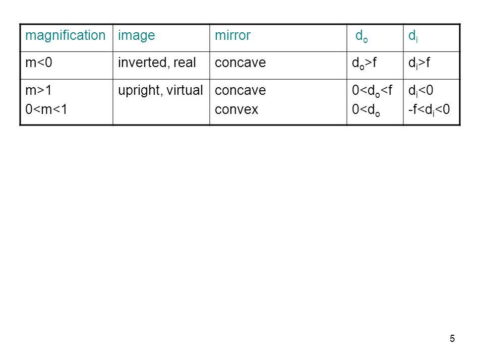 magnification image. mirror. do. di. m<0. inverted, real. concave. do>f. di>f. m>1. 0<m<1.