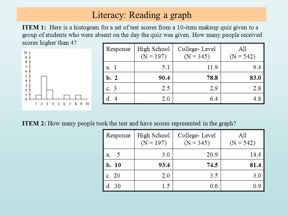 Literacy: Reading a graph