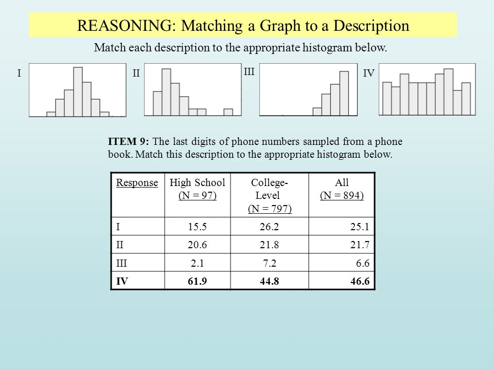 REASONING: Matching a Graph to a Description